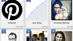 Zoomsphere has released a list of the 10 most-followed users on Pinterest. The most popular user? Co-founder Ben Silbermann's mom, Jane Wang. Although Pinterest has not been abl...