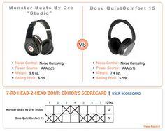 Bose QC15 vs. Beats by Dre 'Studio' Noise-Canceling Headphones Comparison