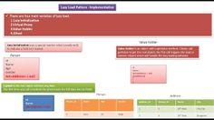JAVA EE: Lazy Load Design Pattern - Implementation