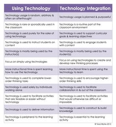 The difference between using technology and technology integration in classes. From the website Teachbytes