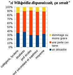 L'usage de #Wikipédia dans l'enseignement.