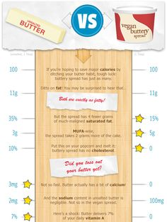 Which is Healthier: Butter or Vegan Buttery Spread?   Prevention