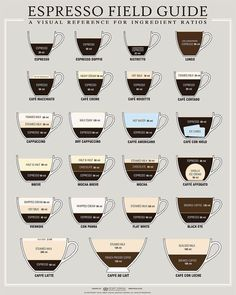 Espresso guide — Now I just need my own espresso machine and to frame this somewhere in my kitchen and I think I'd be all set!