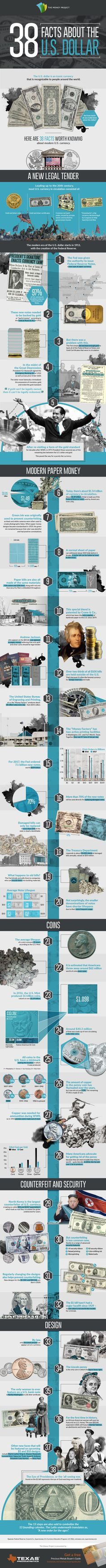 Interesting Facts about the US Dollar #USD #Currency #Infographic