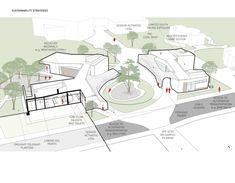 Pabellón familia Kaplan en el Centro City of Hope,Diagrama de sostenibilidad