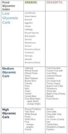 Low Carb Fruits :: Printable Atkins list- fresh, dried, canned or ...