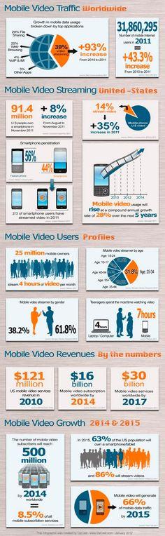 Importancia y ventajas del Vídeo Online [Da Cast]