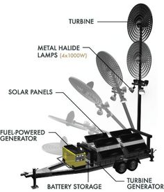 Renewable Energy | Turbine Generator | Mobile Power System