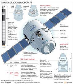 SpaceX Dragon, the first commercial spacecraft to dock with the International Space Station (May Spacex Dragon, Aerospace Engineering, Mechanical Engineering, Historia Universal, Cape Canaveral, Space And Astronomy, Nasa Space, Space Race, International Space Station