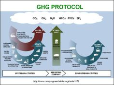 GHG Protocol - Scope 1 'Direct', Scope 2 'Indirect', Scope 3 'Indirect - Upstream & Downstream'
