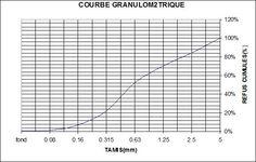 Analyse granulométrique