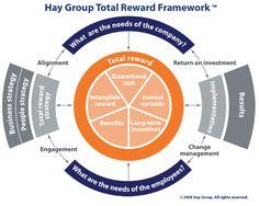 The Hay Group Total Reward Framework