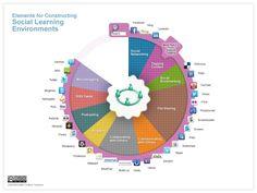 Elementos para construir nuestro Entorno Social de Aprendizaje (SLE)