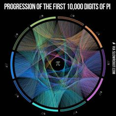The First 10,000 Digits Of Pi Illustrated