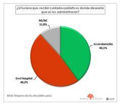 ¿Lo conoces? El último barómetro de Unión Democrática de Pensionistas preguntó sobre cuidados paliativos. Aquí el enlace con las principales conclusiones: http://www.mayoresudp.org/bddocumentos/6.4-BM-Cuidados-paliativos-ok.pdf pinned with Pinvolve - pinvolve.co