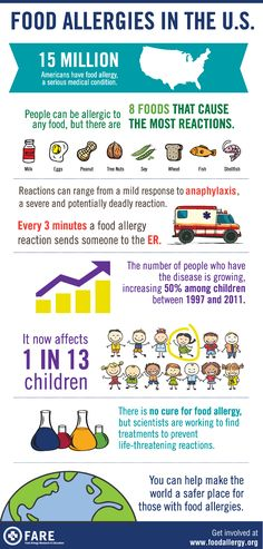 Food allergies in the United States.  Every 3 minutes, a food allergy reaction sends someone to the emergency room.