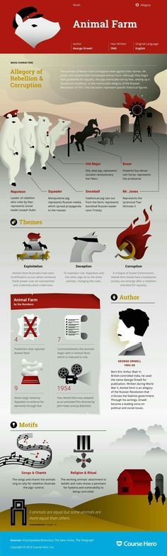 CourseHero infographic on Animal Farm