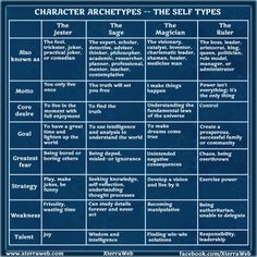 Character Archetypes - The Self types chart
