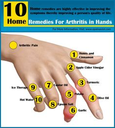 Pain Remedies Know the natural home remedies for arthritis in hands, which are available in your very own kitchen. These home remedies are highly effective in improving the symptoms of arthritis of hands thereby improving a person's quality of life. Natural Cure For Arthritis, Home Remedies For Arthritis, Arthritis Relief, Types Of Arthritis, Natural Home Remedies, Herbal Remedies, Pain Relief, Finger Arthritis, Massage Therapy