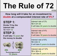 The rule of 72 Financial Quotes, Financial Literacy, Financial Tips, Accounting And Finance, Business Money, Budgeting Finances, Investing Money, Money Management, Money Saving Tips