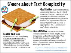 S'more about Text Complexity -g- CC By Tracy Watanabe Also close reading, annotation, text-dependent questions, links to video of strategies in use Close Reading Strategies, Reading Resources, Reading Activities, Thinking Strategies, Reading Tips, Reading Groups, Reading Lessons, Class Activities, Common Core Ela