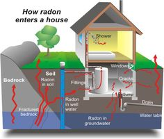 How radon can enter your house and affect your family