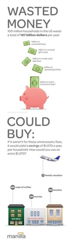 Where are you wasting money and how much could you actually save? #cash #money #savings