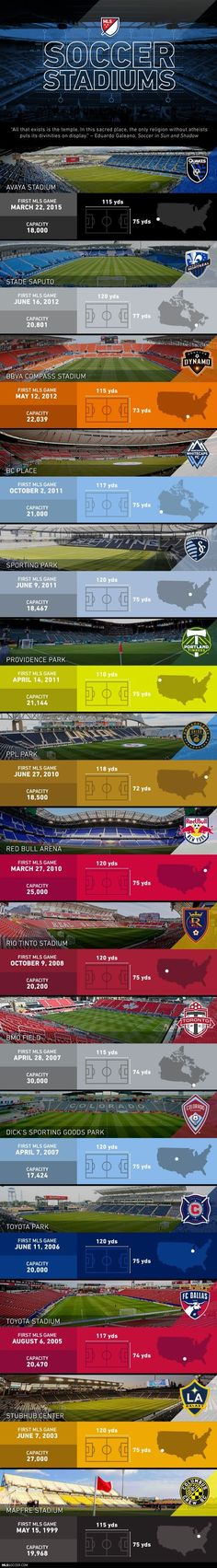 "The soccer-primary (I hate ""soccer-specific"") stadiums joining MLS ever since the Columbus Crew broke away from gargantuan gridiron stadiums in the late and revitalized American sporting architecture. Soccer Stadium, Football Stadiums, Football Soccer, Football Kits, Top Soccer, Soccer Fans, Soccer Post, Soccer Stuff, Stadium Architecture"
