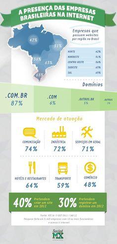 A presença das empresas brasileiras na iinternet