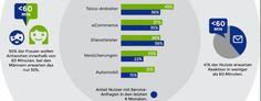 allfacebook.de | Welche Reaktionszeiten erwarten Kunden im Social Web? (Infografik)