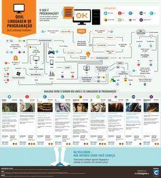 Se você quer aprender a codar, confira as dicas neste infográfico para descobrir por onde começar.