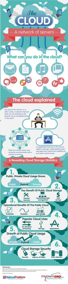 The Cloud- A Network of Servers #infographic #cloudcomputing