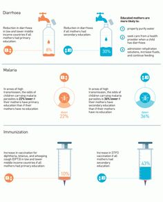 Child Global Health Best Health Infographics