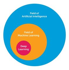 AI, Machine Learning, and Deep Learning Explained.
