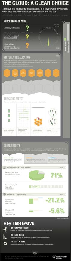 INFOGRAPHIC: The Cloud: A Clear Choice