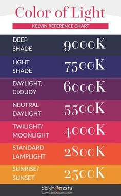 How do you get great color in your photos? Here's a handy Color Temperature Reference Chart for Photographers and article on White Balance and Color by Kelvin.