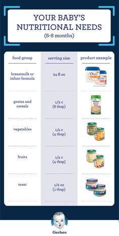 There's a lot of information out there when it comes to your baby's nutritional needs. Luckily, Gerber® has broken down your Sitter's daily die… – Organics® Baby food Baby Meal Plan, Baby Food Schedule, 9 Month Old Schedule, Baby Feeding Schedule, Baby Puree Recipes, Pureed Food Recipes, Baby Food Puree, Healthy Baby Food, Food Baby