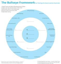 Marketing Bullseye for Acquisition / Traction
