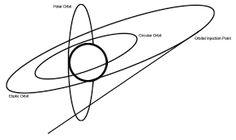 orbits line에 대한 이미지 검색결과
