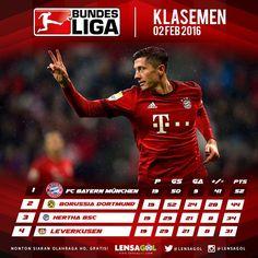 LENSAGOL - KLASEMEN  BUNDES LIGA TOP 4 -- 02 FEB 2016 - Klasemen SERIE A : 1. BAYERN MUNCHEN 52 pts  2. BORUSSIA DORTMUND 44 pts  3. HERTHA BSC 34 pts  4. BAYER LEVERKUSEN 31 pts  Bayer Leverkusen terus mengejar perolehan poin Hertha Berlin untuk bisa mendapatkan jatah bermain di Liga Champions musim depan.  Kemenangan 3-0 atas Hannover 96 di Bay Arena menjadi hasil yang menguntungkan Leverkusen dalam upaya memperbaiki posisi mereka di klaseme Bundesliga Jerman pekan ini.  Dengan hasil…