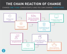 Chain Reaction of Change