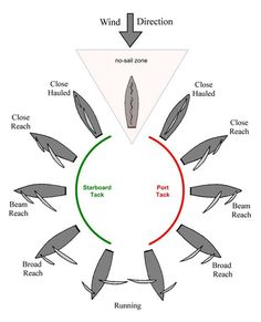 Points of sail. Haven't seen this diagram since my basic keelboat class at Offshore Sailing School.