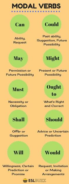 How to Use Modal Verbs in English - ESL Buzz