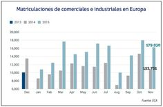 Matriculaciones de comerciales e industriales en Europa hasta noviembre 2015 / Cadena de Suministro