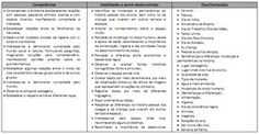 MODELO DE PLANO DE CURSO 1º ANO | Cantinho do Educador Infantil Bullet Journal, Teaching Plot, Lesson Planning, Literacy Activities, Math Projects, Learn French, Yearly, Science