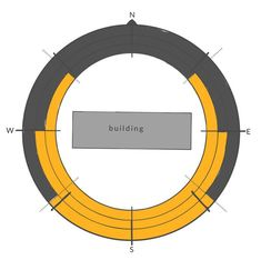 Building Fabric 03 - Sunlight and Solar Gain Guide Site Analysis Architecture, Concept Models Architecture, Architecture Graphics, Sun Path Diagram, Fabric Buildings, Shading Device, Window Reveal, Solar Shades, Green Technology
