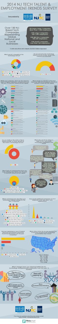 2014 NJ Tech Talent & Employment Trends Survey Results | @Piktochart Infographic