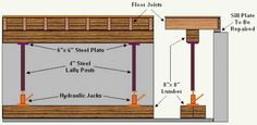 Shows raisinge a sagging floor gradually with bottle jacks. Place support of the floor joists with wood studs. By jacking up the ceiling of the basement, you. Wood Repair, Foundation Repair, Home Fix, Home Tools, Home Repairs, Home Reno, Basement Remodeling, Home Improvement Projects, Flooring