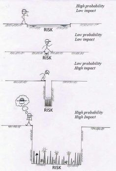 Hi peers,This is my first post and I wanted to share this risk assessment illustration which I think is an awesome and a simple way to explain risk assessment for people uninitiated to risk management concepts. Project Risk Management, Change Management, Business Management, Business Planning, Time Management, Risk Management Strategies, Amélioration Continue, Lean Six Sigma, Strategic Planning