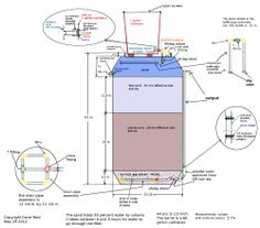 Slow sand filter for rainwater filtration